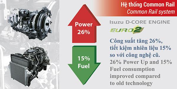 Lợi ích của hệ thống commonrail trên xe Isuzu